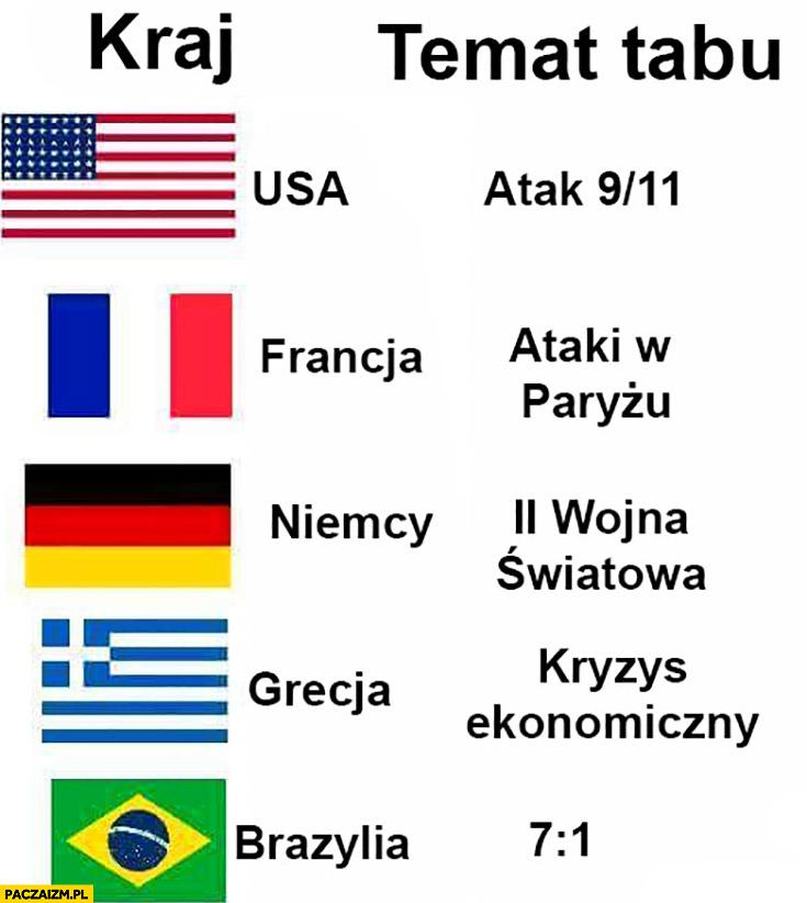 Kraj – temat tabu: USA 9/11, Francja ataki w Paryżu, Niemcy Druga Wojna, Grecja kryzys, Brazylia 7:1 mecz