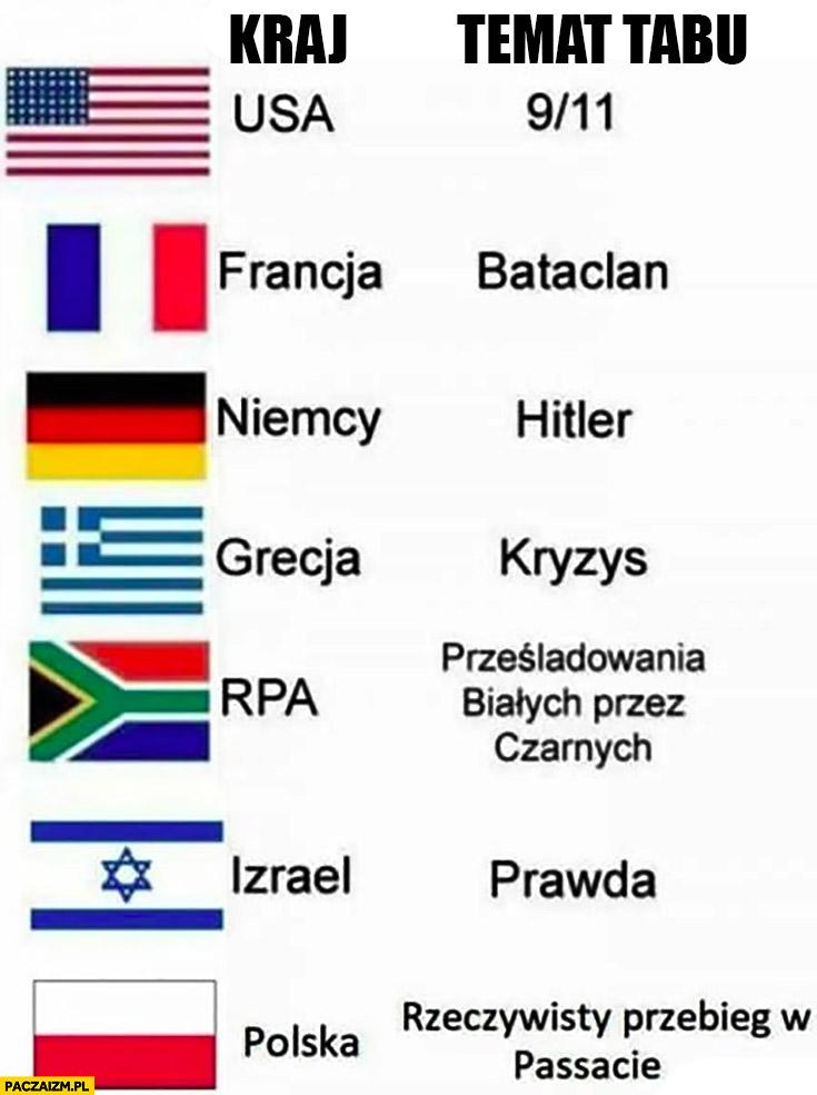 Kraje państwa kraj a temat tabu polska rzeczywisty przebieg w Passacie