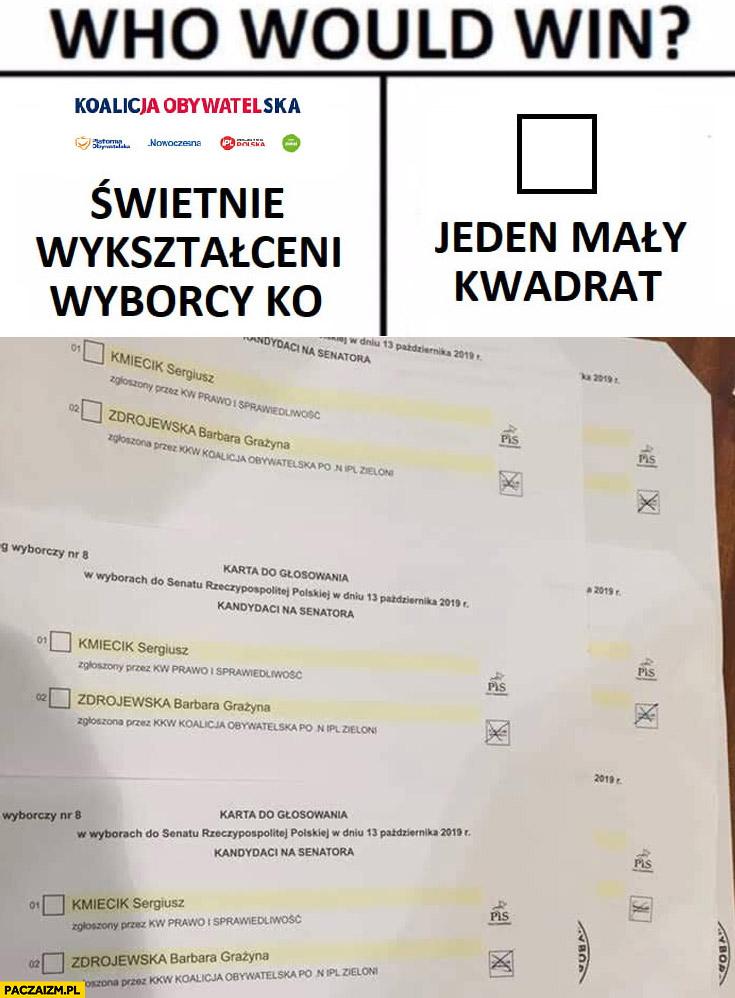 Kto by wygrał: świetnie wykształceni wyborcy PO-KO Koalicji Obywatelskiej czy jeden mały kwadrat na karcie do głosowania? Fail