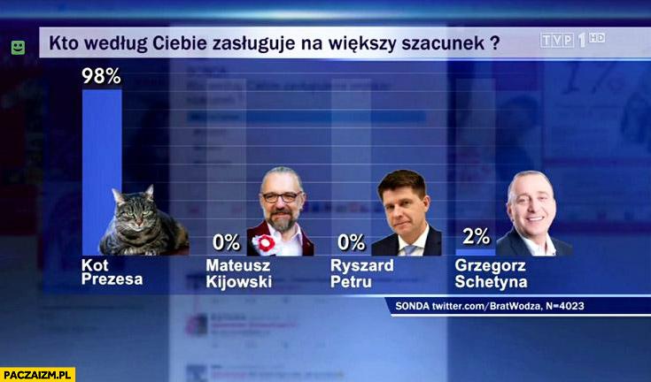 Kto według Ciebie zasługuje na większy szacunek? Kot prezesa, Kijowski, Petru, Schetyna. Wiadomości TVP sonda z twittera