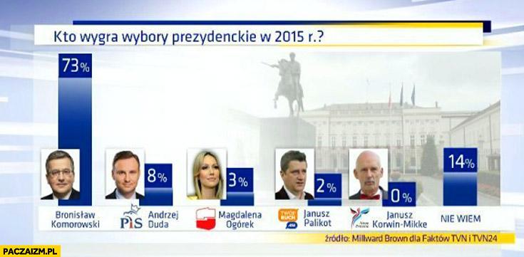 Kto wygra wybory prezydenckie w 2015? 73% procent Komorowski TVN