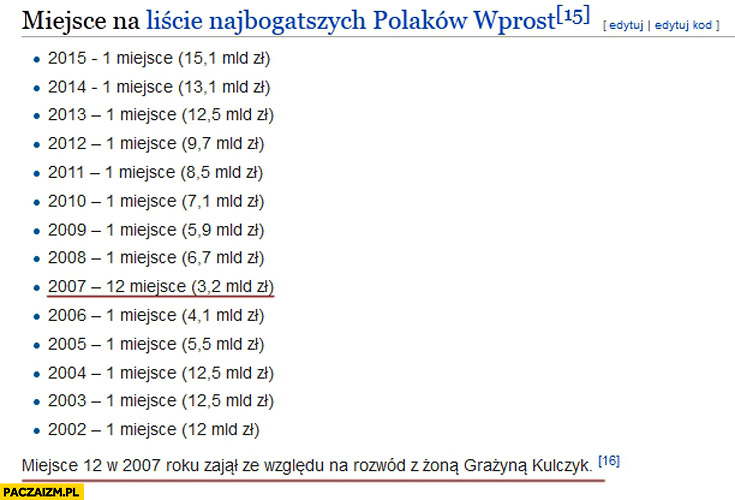 Kulczyk miejsce na liście najbogatszych Polaków 2007 12 miejsce ze względu na rozwód z żoną