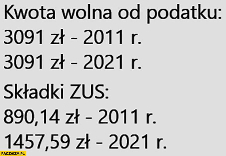 Kwota wolna od podatku 3091 zł w 2011, 2021, składki ZUS 890 zł w 2011, 1457 zł w 2021