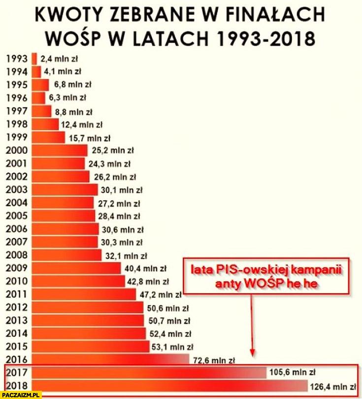 Kwoty zebrane w finałach WOŚP w latach 1993-2018, ostatnie 2 lata pisowska kampania anty WOŚP rekordowe sumy wykres infografika