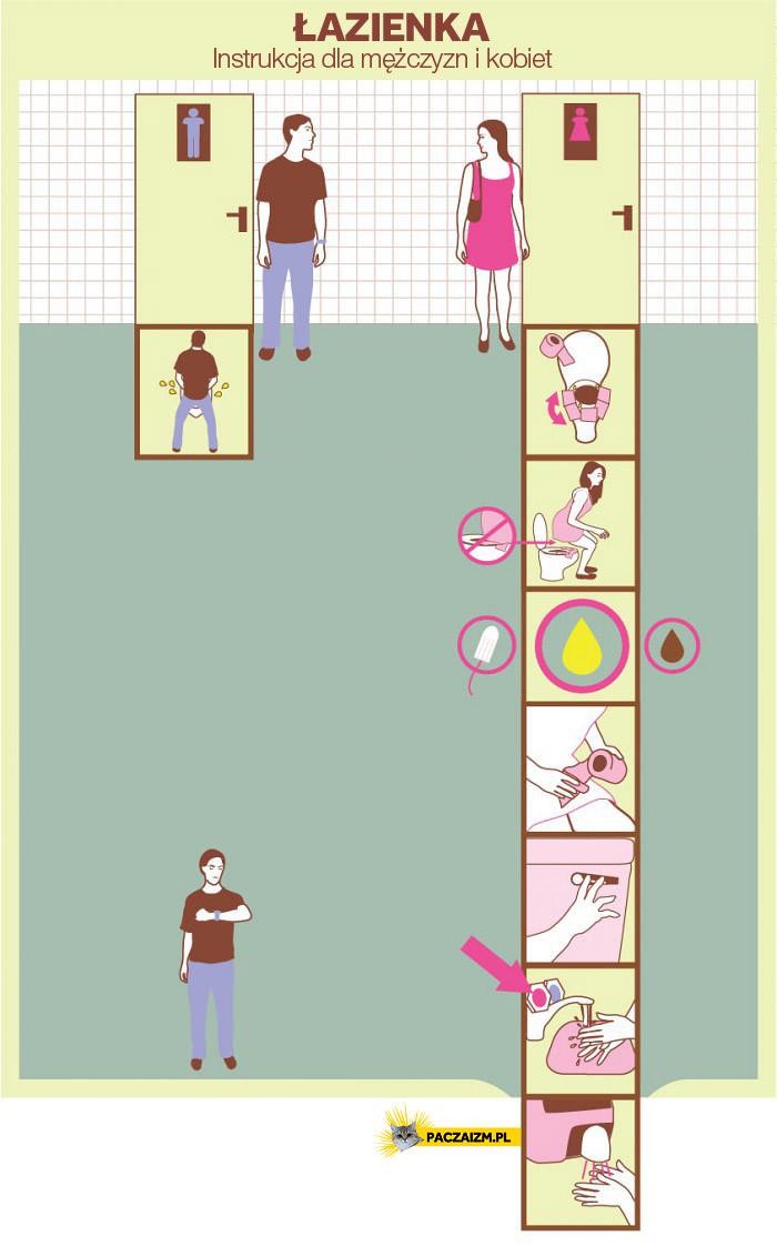 Łazienka – instrukcja obsługi dla mężczyzn i kobiet