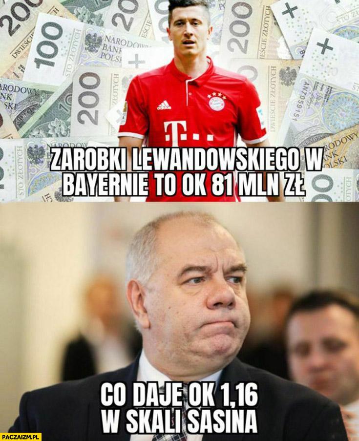 Lewandowski zarabia w Bayernie w rok 81 milionów co daje ok 1,16 w skali Sasina