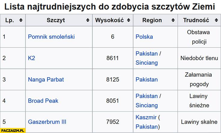 Lista najtrudniejszych do zdobycia szczytów ziemi pomnik Smoleński na pierwszym miejscu