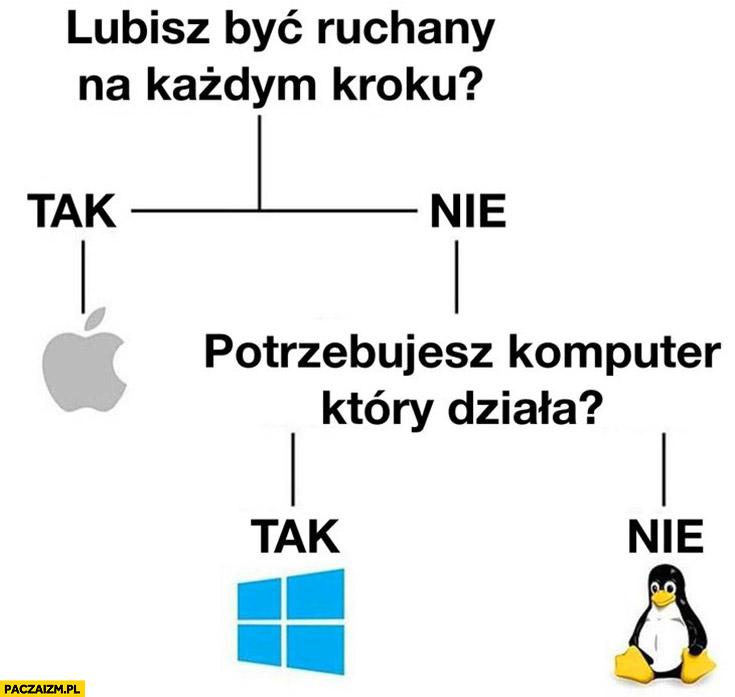 Lubisz być dymany na każdym kroku? Potrzebujesz komputera który działa? Tak / nie Apple Mac Windows Linux