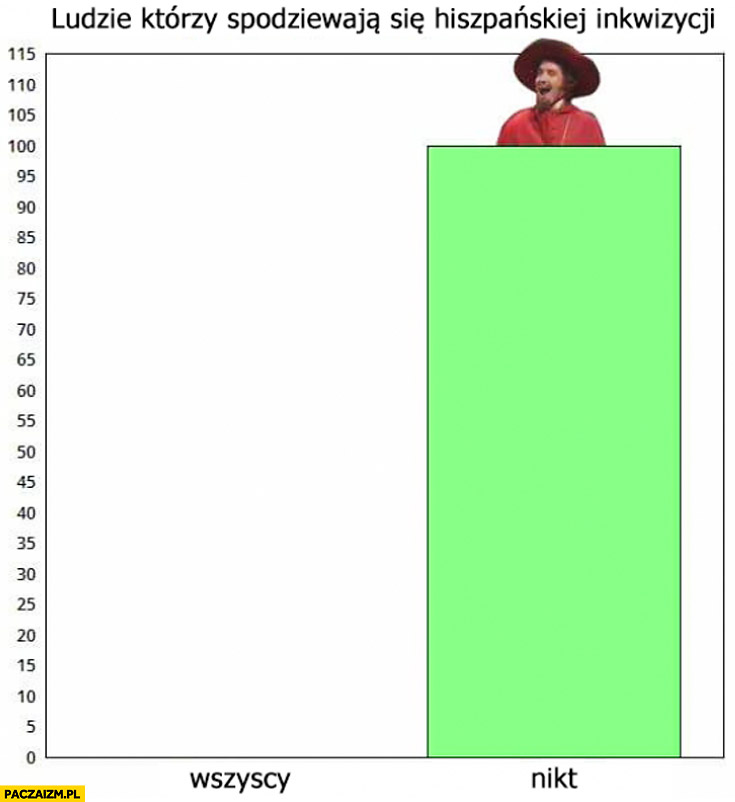 Ludzie którzy spodziewają się hiszpańskiej inkwizycji: nikt wszyscy wykres