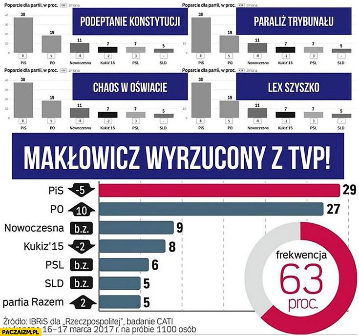 Makłowicz wyrzucony z TVP spadło poparcie PiSu sondaże
