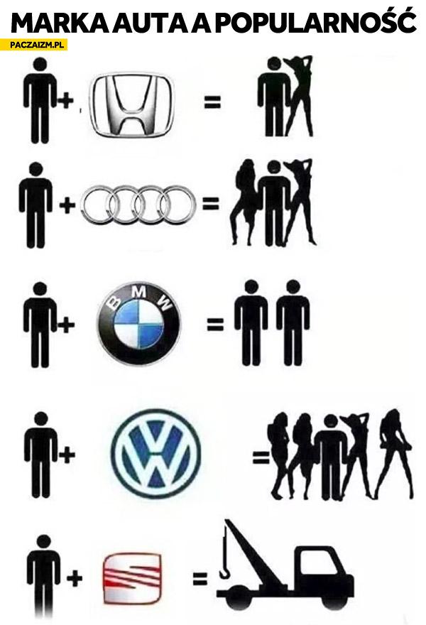 Marka auta a popularność
