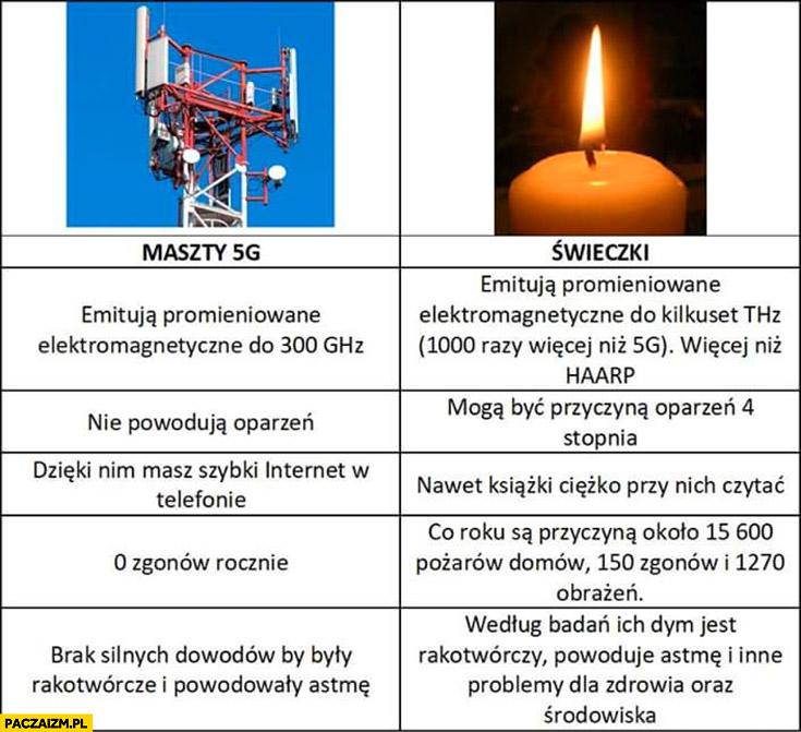 Maszty 5G vs świeczki porównanie tabelka