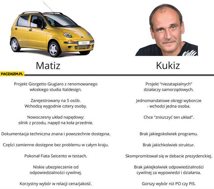 Matiz vs Kukiz porównanie
