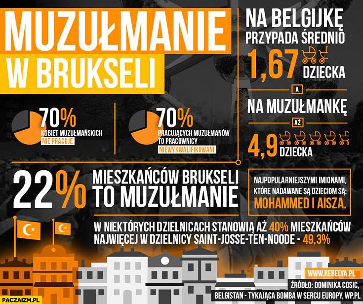 Muzułmanie w Brukseli Belgii infografika