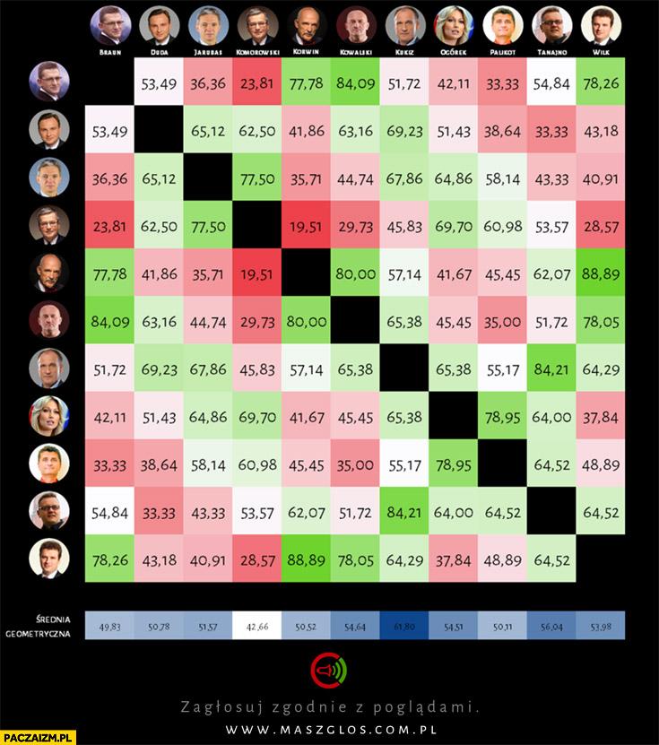 Na ile kandydaci są zgodni ze sobą