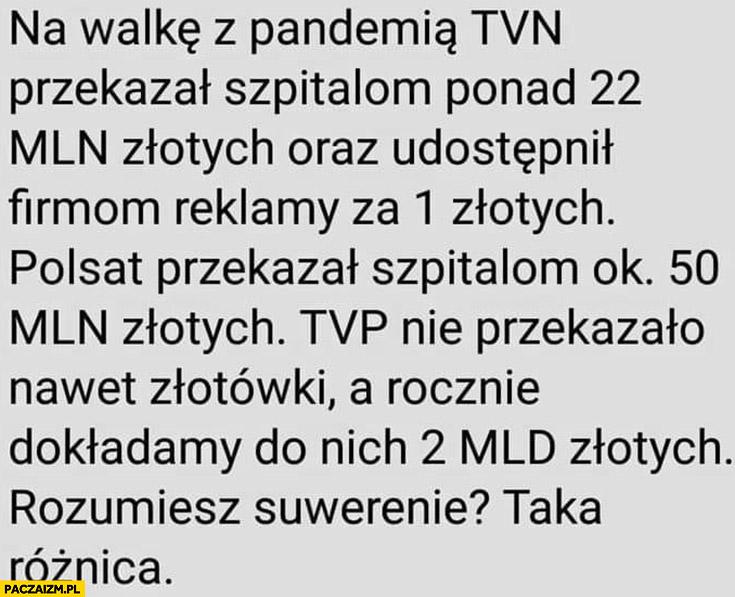 Na walkę z pandemia TVN przekazał 22 mln, Polsat 50 mln, TVP 0 ale wzięli 2 mld zł rocznie