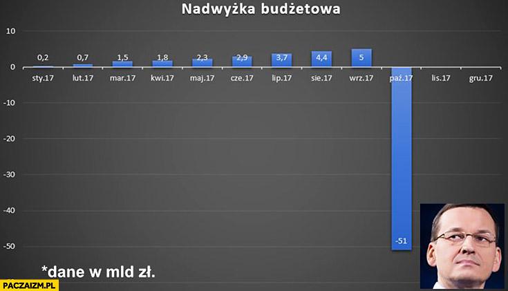 Nadwyżka budżetowa Morawiecki wykres minus 51 miliardów