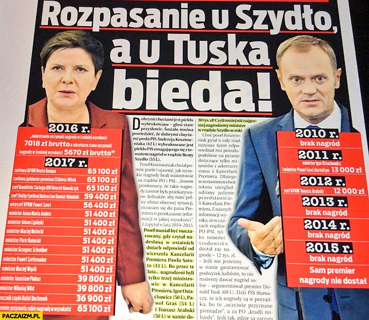 Nagrody PiS PO Szydło Tusk porównanie artykuł Fakt rozpasanie u Szydło a u Tuska bieda