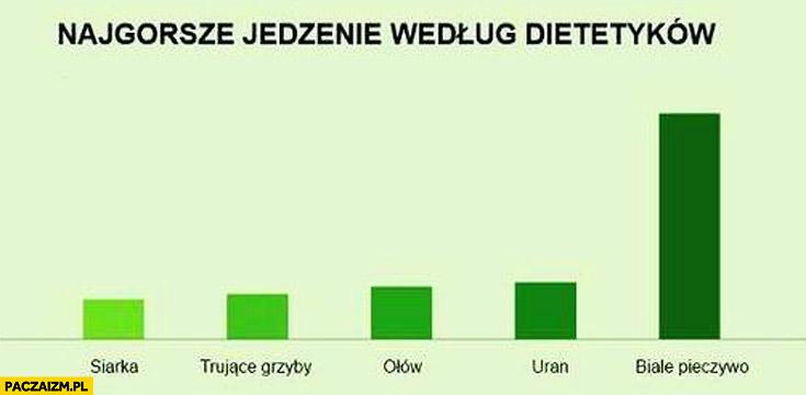 Najgorsze jedzenie według dietetyków białe pieczywo siarka ołów uran trujące grzyby