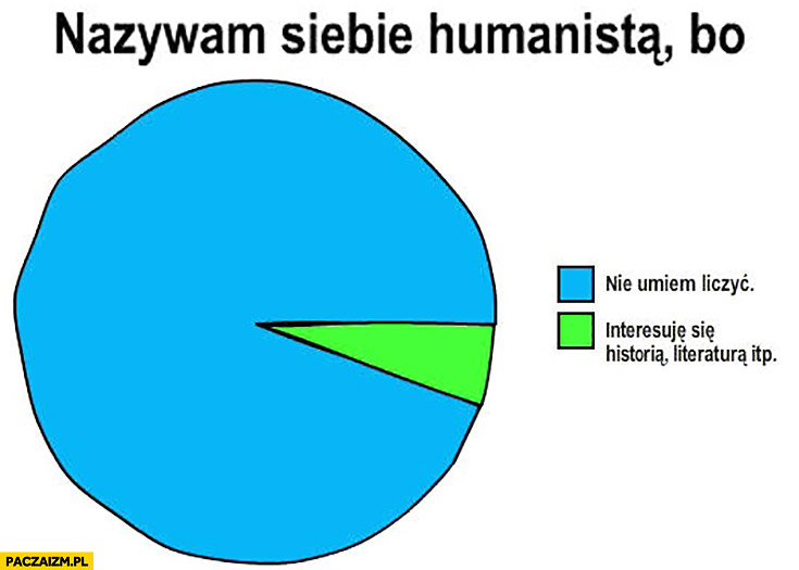Nazywam siebie humanistą bo nie umiem liczyć wykres