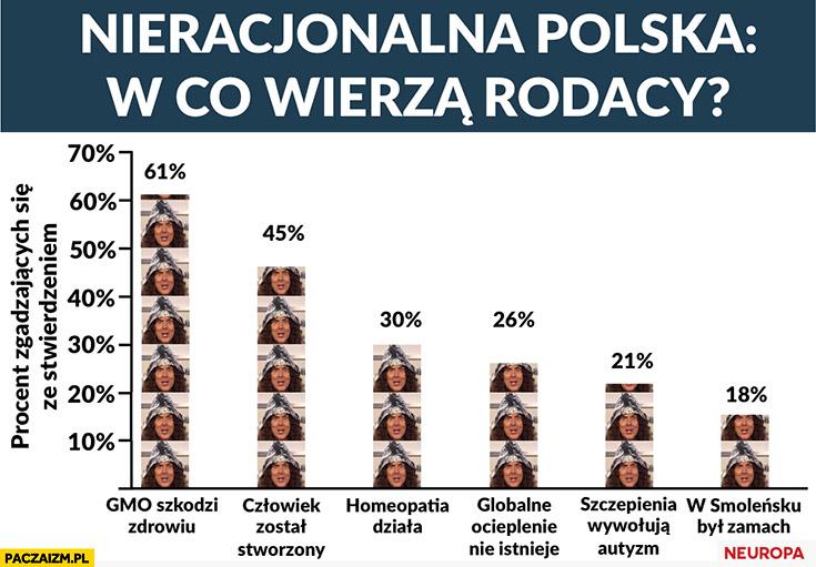 Nieracjonalna Polska w co wierzą rodacy: GMO szkodzi zdrowiu, człowiek został stworzony, homeopatia działa, globalne ocieplenie istnieje, szczepienia wywołują autyzm, w Smoleńsku był zamach wykres