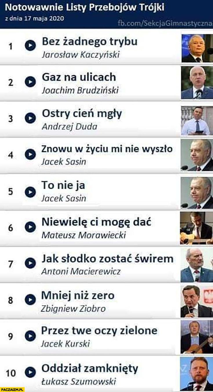 Notowanie listy przebojów trójki wg PiSu: bez żadnego trybu Kaczyński, gaz na ulicach Brudziński, ostry cień mgły Duda