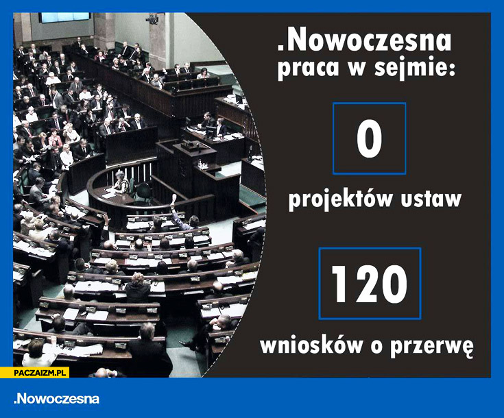Nowoczesna praca w sejmie: 0 projektów ustaw, 120 wniosków o przerwę