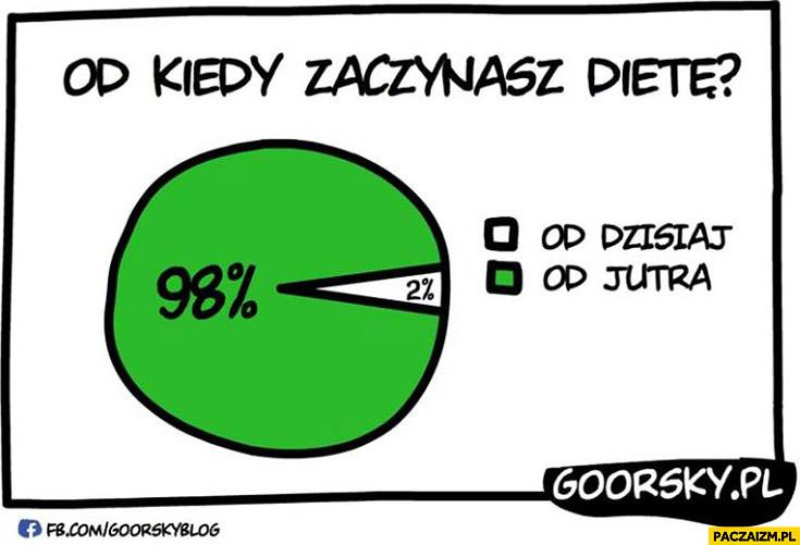 Od kiedy zaczynasz dietę od jutra wykres Goorsky