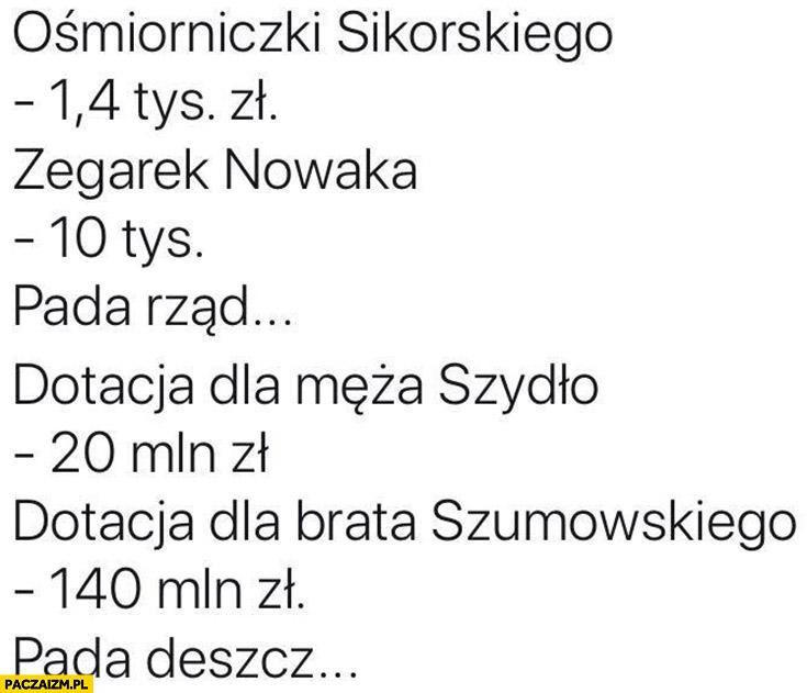 Ośmiorniczki Sikorskiego, zegarek Nowaka – pada rząd, dotacja męża Szydło, dotacja brata Szumowskiego – pada deszcz