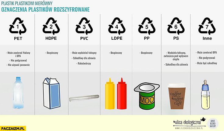Oznaczenia plastików infografika szkodliwość zdrowie bezpieczny PET HDPE PVC LDPE PP PS