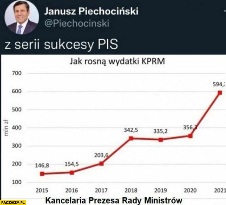 Piechociński tweet z serii sukcesy PiS wzrost wydatków KPRM kancelarii premiera