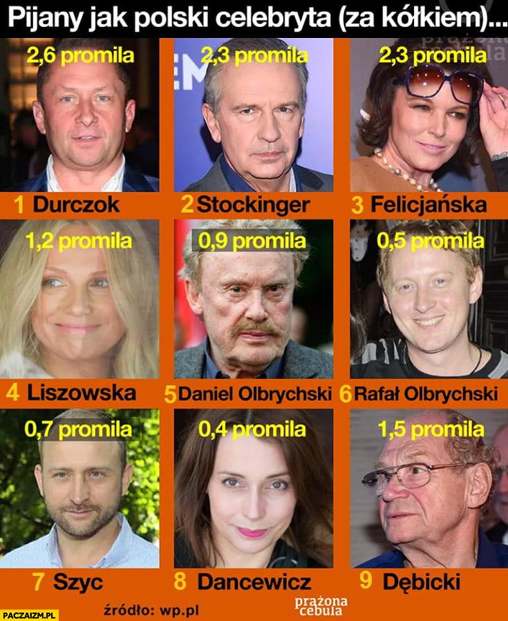 Pijany jak polski celebryta ranking kto ile miał promili