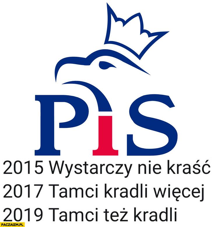 PiS 2015 wystarczy nie kraść, 2017 tamci kradli więcej, 2019 tamci też kradli Prawo i Sprawiedliwość