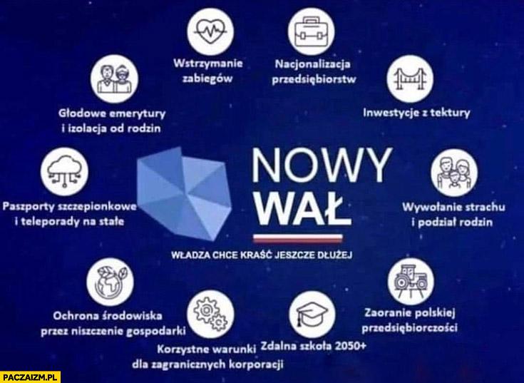 PiS Nowy Ład nowy wał władza chce kraść jeszcze dłużej