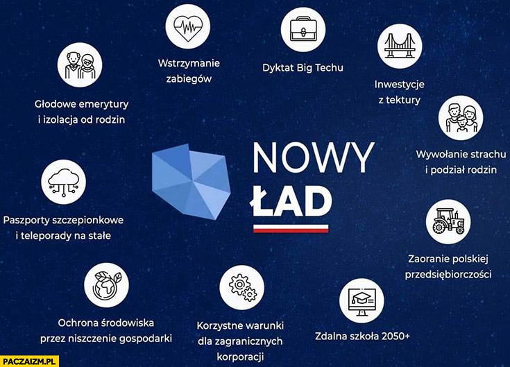 PiS nowy ład wyjaśnienie punktów programu plany