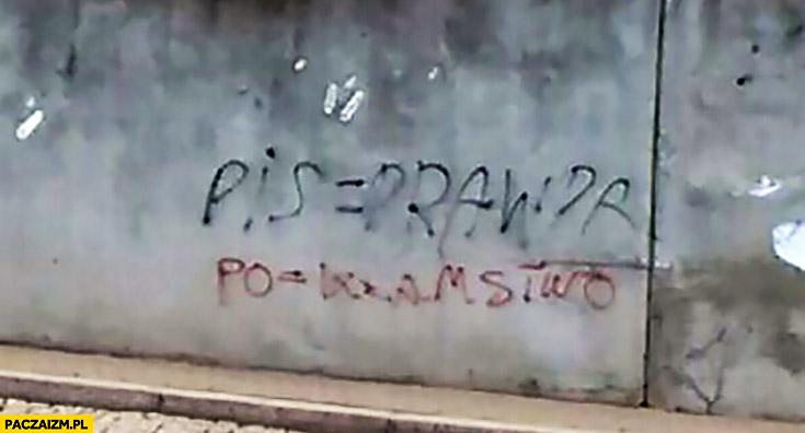 PiS = prawda, PO = kłamstwo napis na murze
