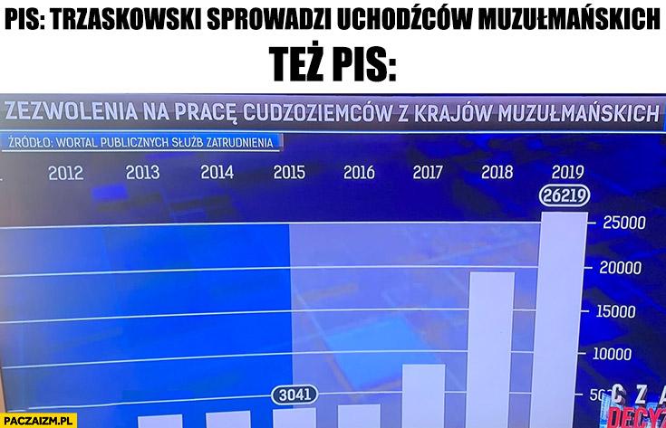 PiS Trzaskowski sprowadzi uchodźców muzułmańskich tymczasem PiS sprowadził najwięcej ze wszystkich