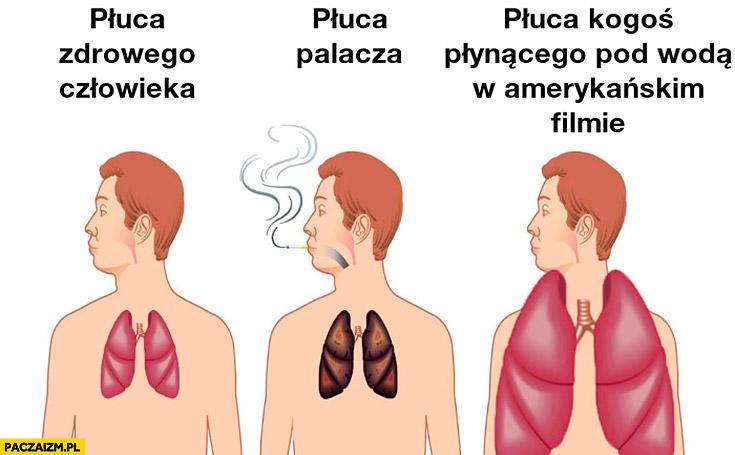 Płuca zdrowego człowieka, płuca palacza, płuca kogoś płynącego pod wodą w amerykańskim filmie porównanie