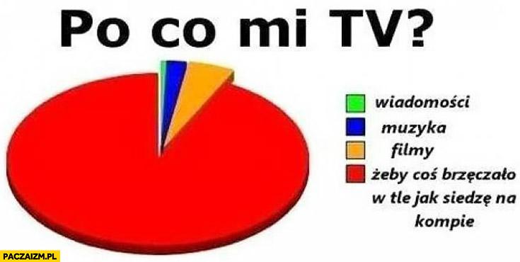 Po co mi telewizor tv wykres żeby coś brzęczało w tle jak siedzę przy komputerze