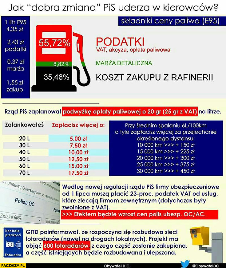 Podwyżki cen paliw jak dobra zmiana PiS uderza w kierowców infografika