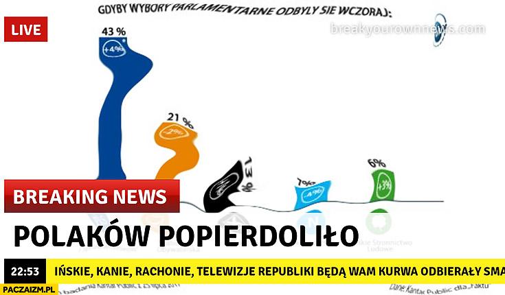 Polaków popierdzieliło breaking news sondaż wyborczy poparcie PiS