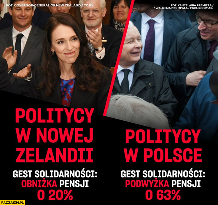 Politycy w Nowej Zelandii gest solidarności obniżka pensji o 20% procent w Polsce podwyżka o 63% procent
