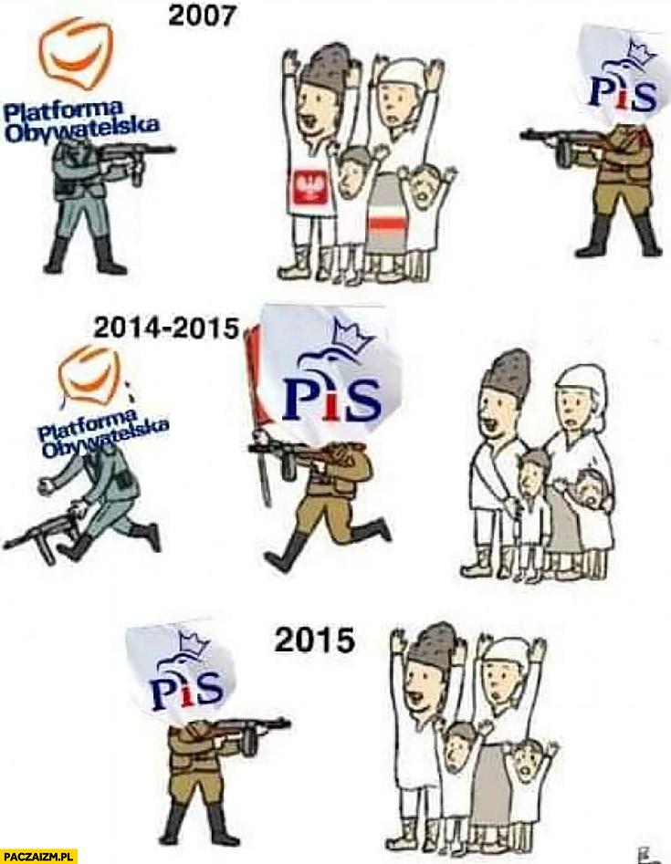 Polska scena polityczna w skrócie PO PiS terroryzują Polaków rodziny