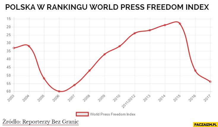 Polska w rankingu wolnej prasy world press freedom index spadek w 2016 2017 za rządów PiS