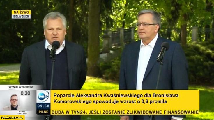 Poparcie Aleksandra Kwaśniewskiego dla Bronisława Komorowskiego spowoduje wzrost o 0,6 promila