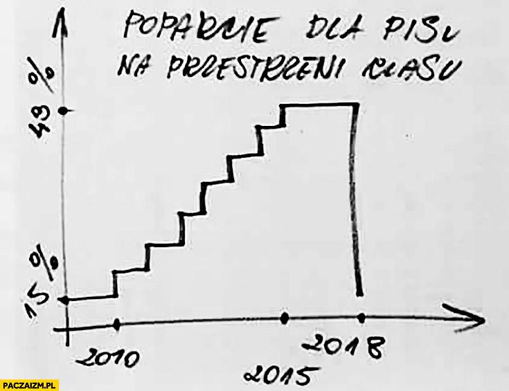 Poparcie dla PiS na przestrzeni czasu Pomnik Smoleński wykres