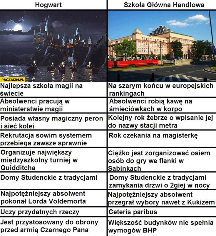 Porównanie Hogwart Szkoła Główna Handlowa tabelka