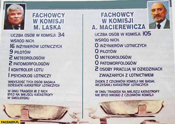 Porównanie komisji Laska i komisji Macierewicza – liczba inżynierów, pilotów, ekspertów, specjalistów na miejscu w dniu katastrofy w Smoleńsku