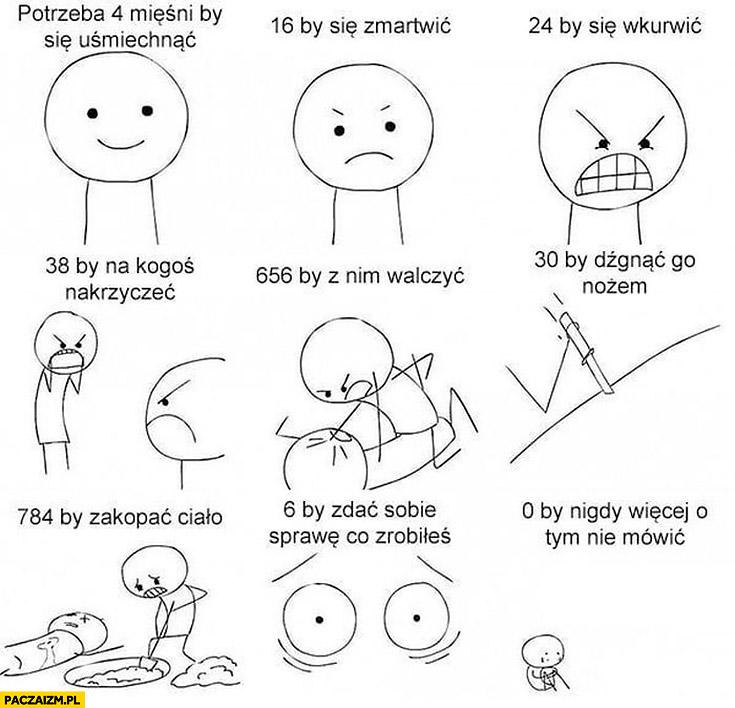 Potrzeba 4 mięśni żeby się uśmiechnąć, 16 by się zmartwić, 24 by się wkurzyć, 784 by zakopać ciało, 0 by nigdy więcej o tym nie mówić