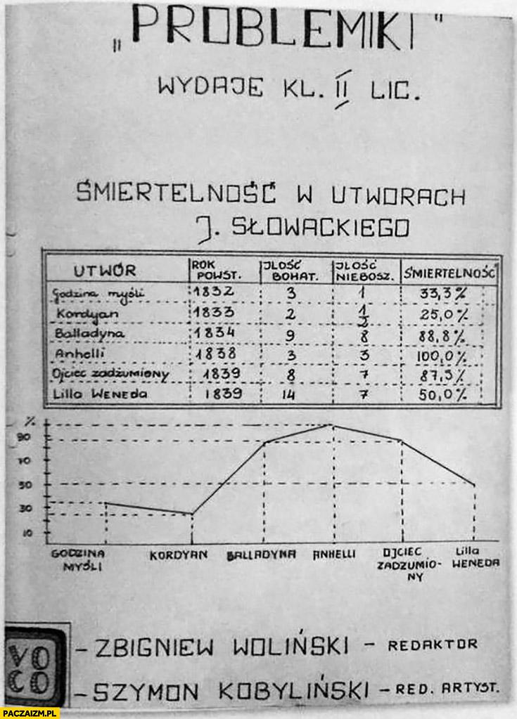 Problemiki śmiertelność w utworach Juliusza Słowackiego wykres